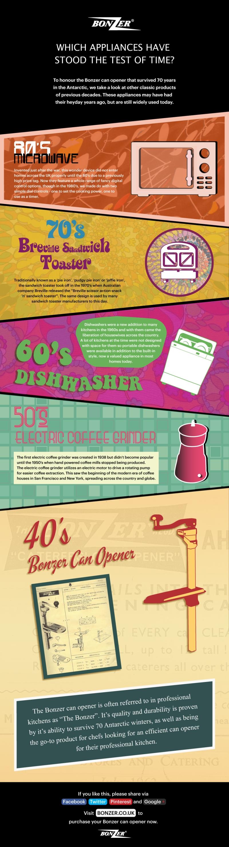 bonzer-can-opener-kitchen-appliances-infographic